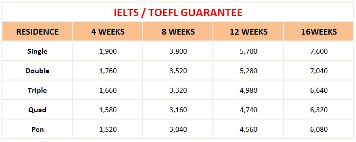 hoc phi khoa IELTS va TOEFL dam bao