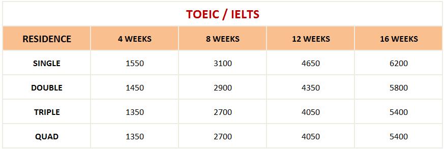 Học phí khóa TOEIC IELTS trường A&J