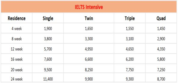bang-gia-cella-ielts-int