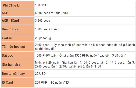 chi phi khac truong cella