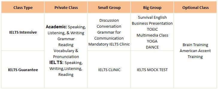 Trường IDEA ESL Cebu English Academy cam kết IELTS chỉ 10 tuần