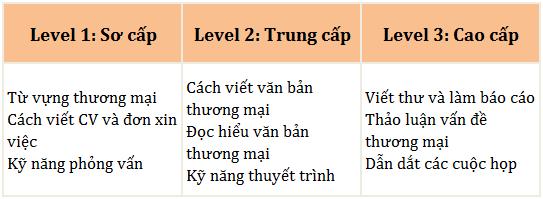 level truong Beci