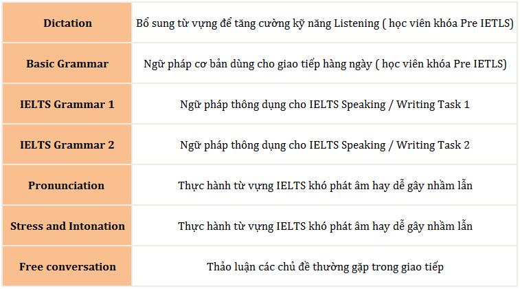 chi tiết lớp học của trường cns2