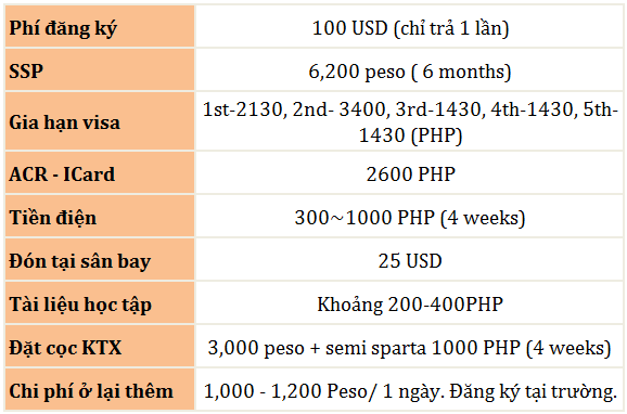 chi phí khác của trường E Room Language Center Bacolod