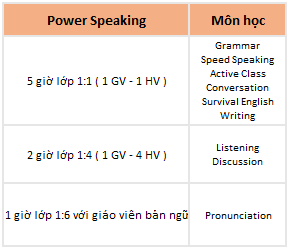 khóa học power speaking trường talk