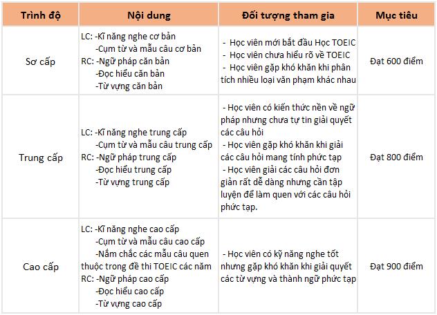 chương trình học khóa TOEIC trường LSLC