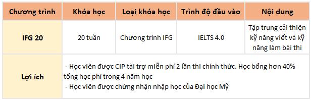 IFG trường Anh ngữ CIP