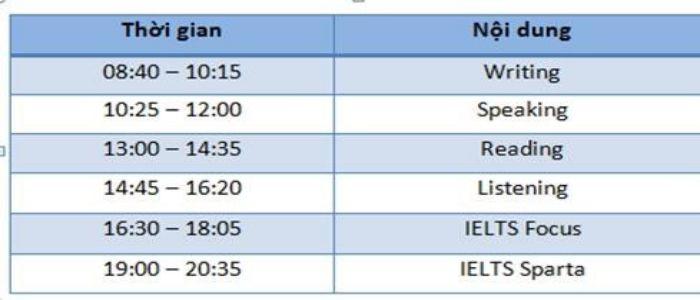 luyện thi IELTS trong 1 tháng