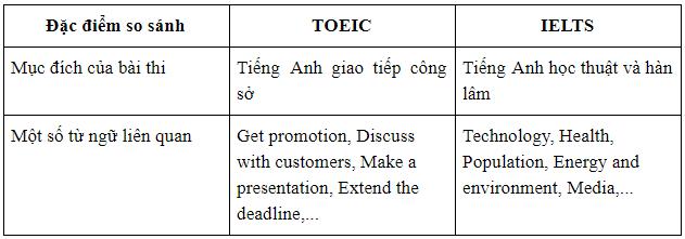 sự khác nhau giữa TOEIC và IELTS về đặc điểm