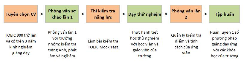 tiêu chuẩn tuyển chọn đội ngũ giáo viên của C2 UBEC