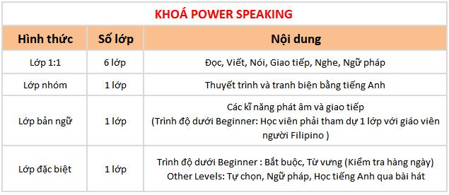 chi tiết khóa Power Speaking trường Anh ngữ BOC