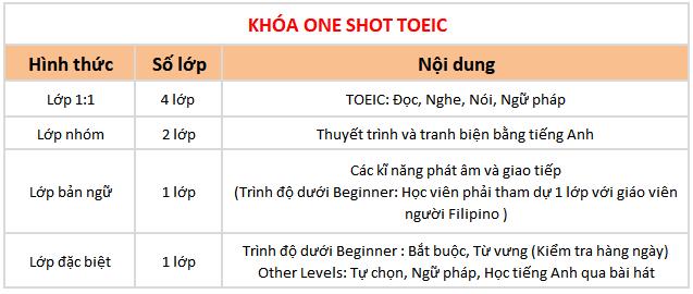 chi tiết chương trình TOEIC trường Anh ngữ BOC