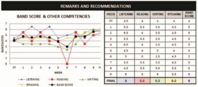 bảng đánh giá học viên khóa IELTS đảm bảo trường Anh ngữ EV