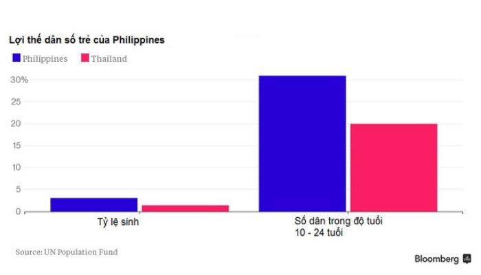 dân số của Philippines là bao nhiêu