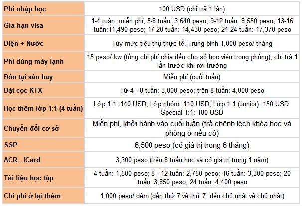 chi phí địa phương tại trường Anh ngữ FELLA