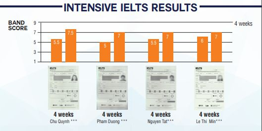 khóa IELTS Intensive Junior Camp tại SMEAG