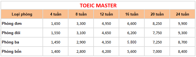 học phí khóa TOEIC Master trường Anh ngữ Keystone
