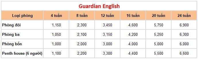 học phí khóa guardian english trường Anh ngữ Keystone