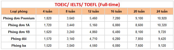 học phí khóa luyện thi tại trường Anh ngữ FELLA 2