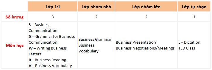 khóa học business english trường Anh ngữ Keystone