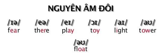 nguyên âm đôi trong bảng phát âm tiếng Anh