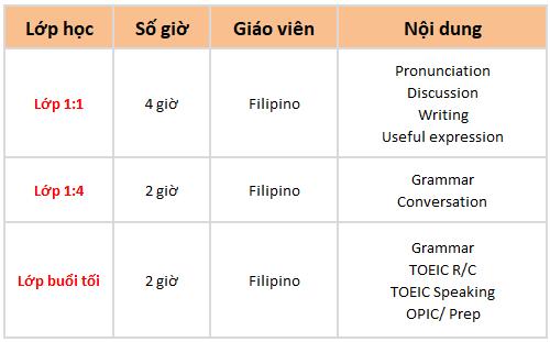 khóa học classic philippines tại trường Anh ngữ OKEA