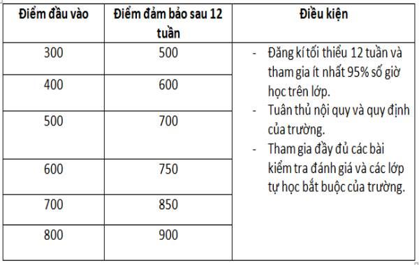 khoa-hoc-toeic-dam-bao-za-english