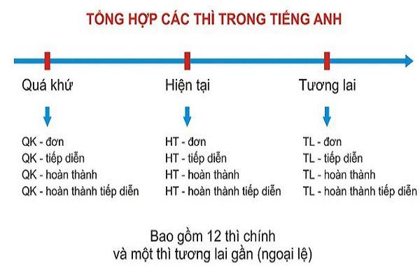 tong-hop-12-thi-trong-tieng-anh