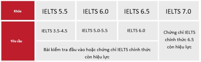 khoa-ielts-intensive-master
