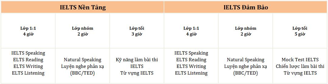 khoa IELTS truong Beci