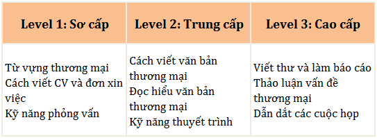 level truong Beci