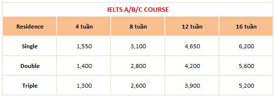 học phí khóa IELTS ABCCOURSE