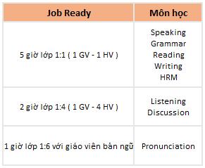 khóa học job ready trường talk