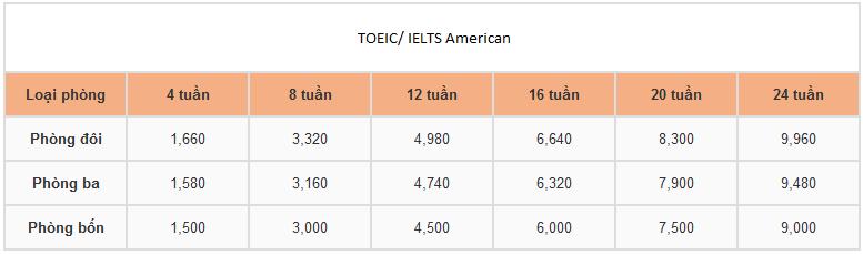 Học phí trường Anh ngữ GITC ILOILO