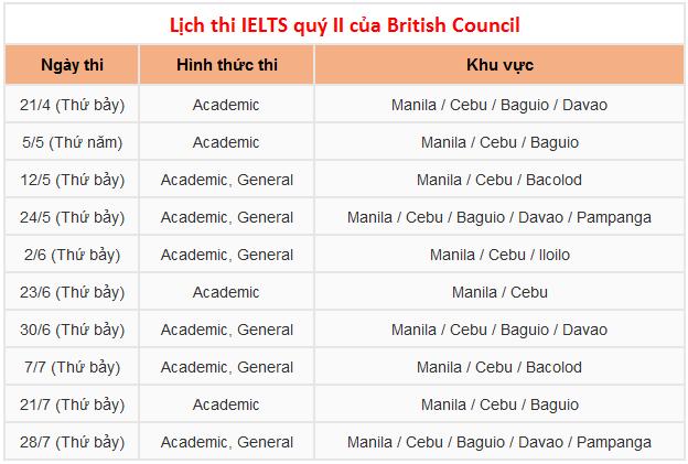 lich thi IELTS quy 2 cua british council