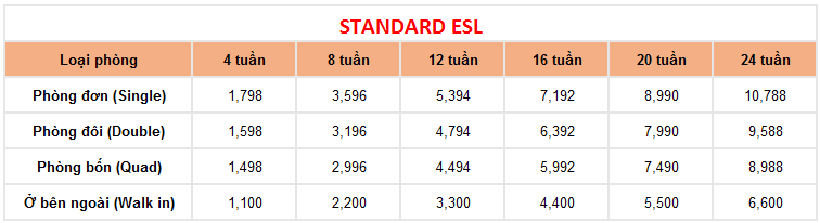 học phí khóa Standard ESL trường Anh ngữ QQ ENglish