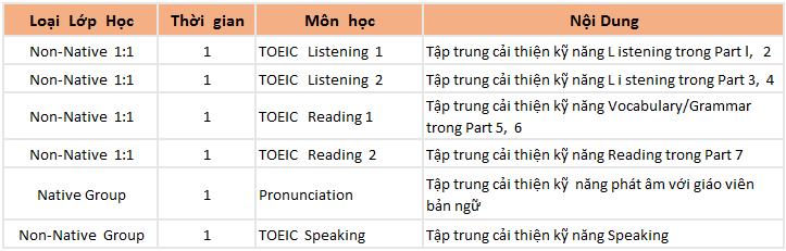 khóa TOEIC cam kết của trường Anh ngữ CIP