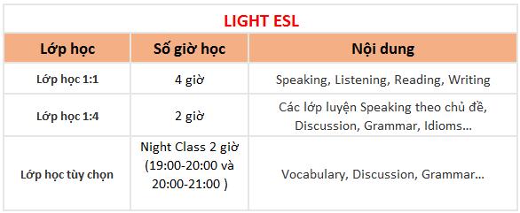 khóa Light ESL trường Anh ngữ QQ English