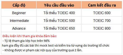 khóa TOEIC trường Anh ngữ QQ English