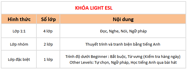 chi tiết khóa học light ESL tại trường Anh ngữ BOC