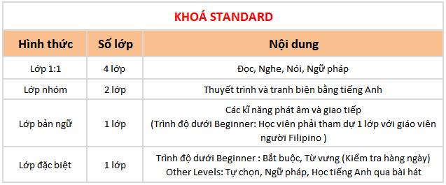 chi tiết khóa standard trường Anh ngữ BOC