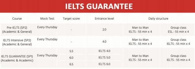 mô tả khóa IELTS đảm bảo trường Anh ngữ EV Academy