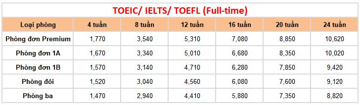 học phí khóa luyện thi tại trường Anh ngữ FELLA 1