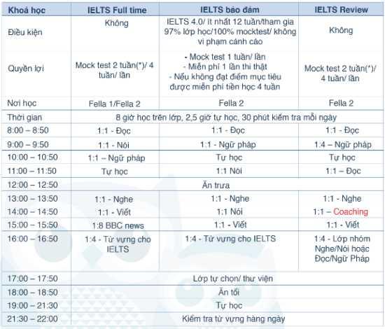 khóa học IELTS tại trường Anh ngữ FELLA