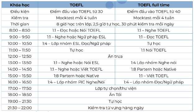 khóa học TOEFL tại trường Anh ngữ FELLA