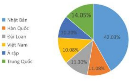 tỷ lệ học viên của trường Anh ngữ C2 UBEC