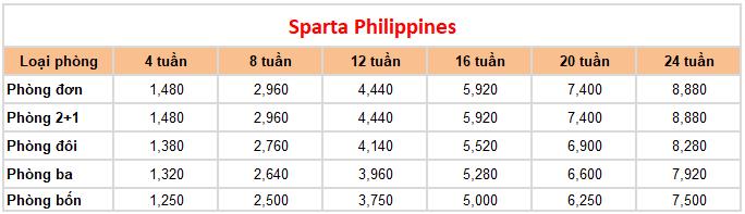 học phí khóa sparta philippines trường anh ngữ okea