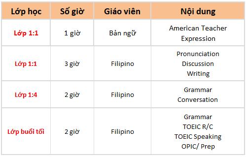 khóa học classic america trường Anh ngữ OKEA