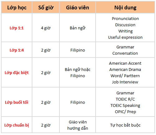 khóa học sparta philippines trường Anh ngữ OKEA