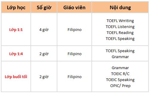 khóa học TOEFL trường Anh ngữ OKEA